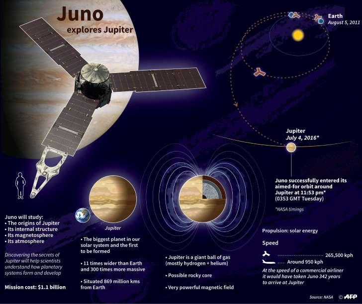 Jupiter's chart